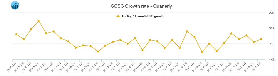 SCSC Growth rate - Quarterly