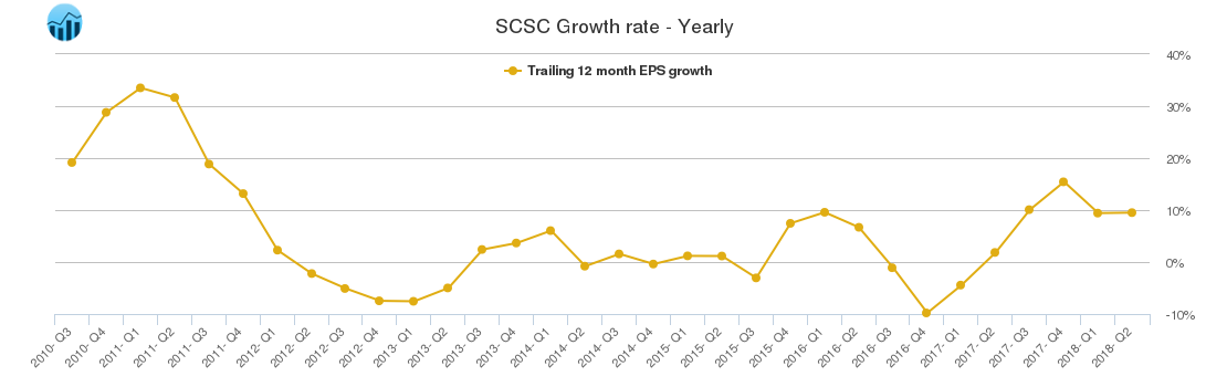 SCSC Growth rate - Yearly