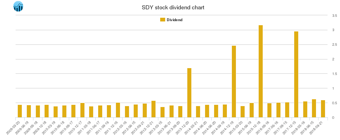 SDY Dividend Chart