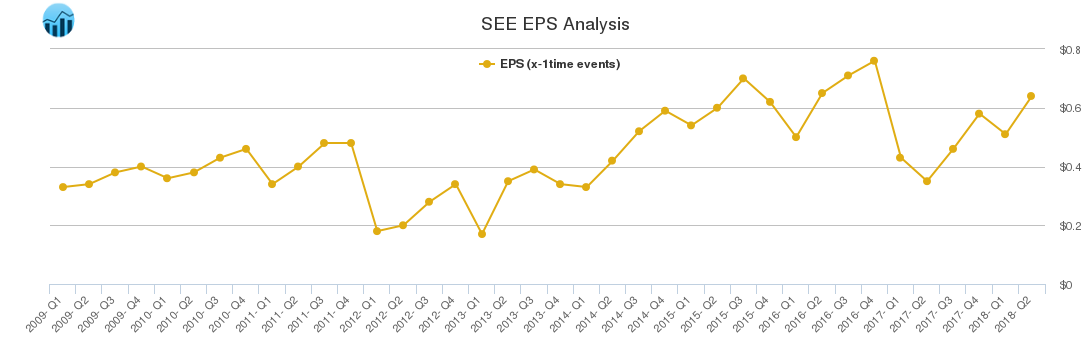 SEE EPS Analysis