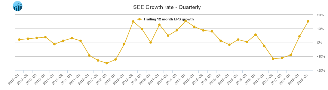 SEE Growth rate - Quarterly