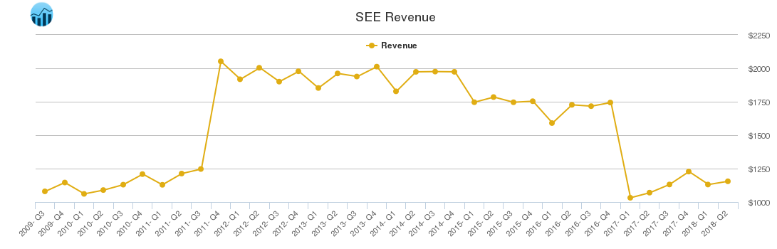 SEE Revenue chart