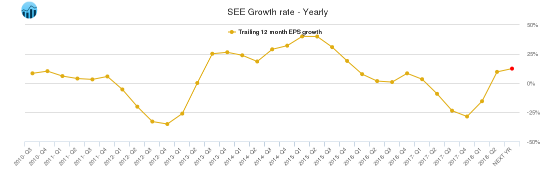 SEE Growth rate - Yearly