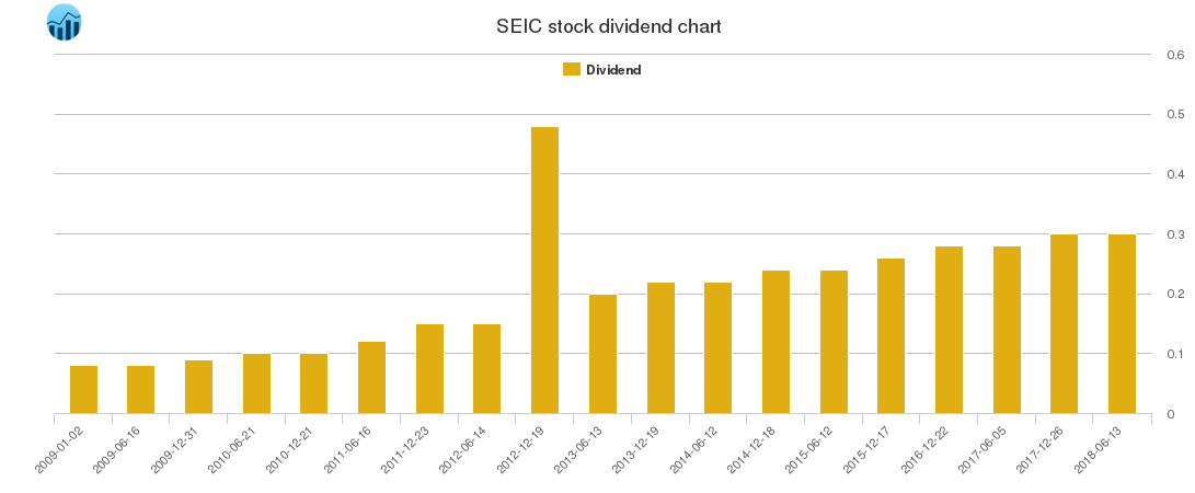 SEIC Dividend Chart