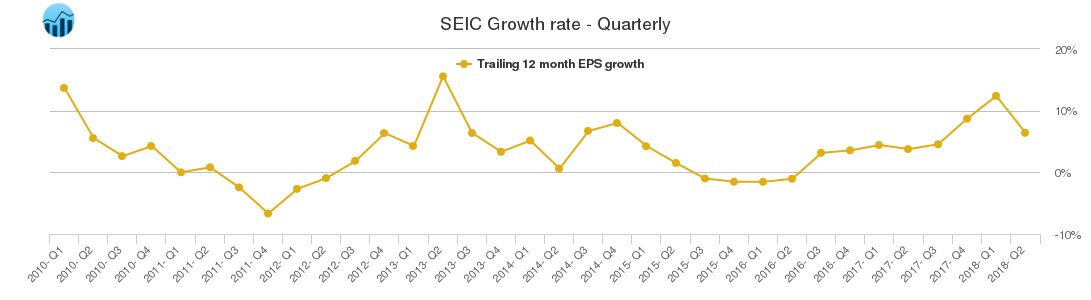 SEIC Growth rate - Quarterly