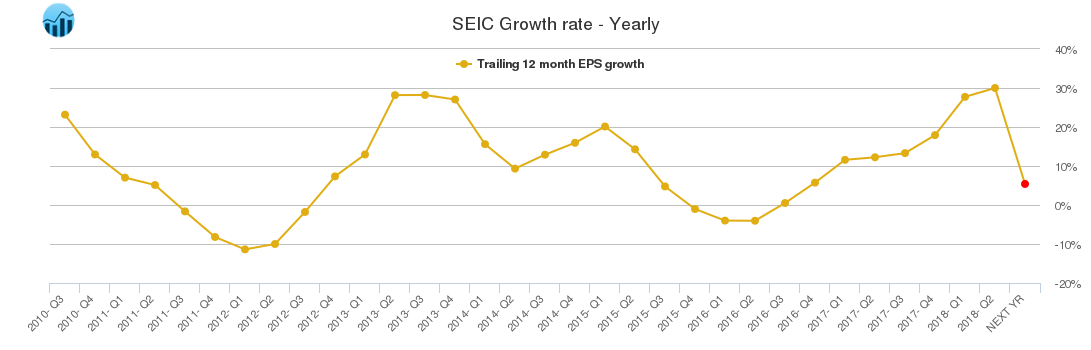 SEIC Growth rate - Yearly