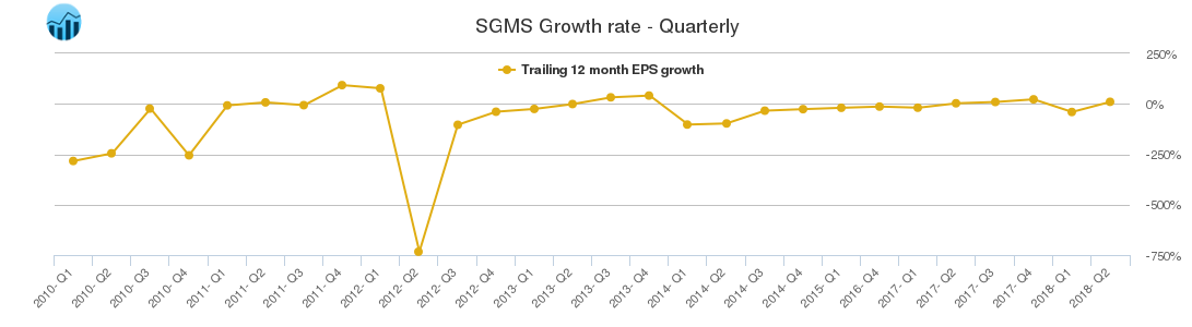 SGMS Growth rate - Quarterly