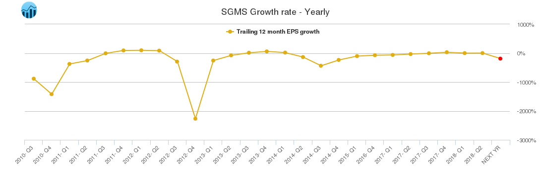 SGMS Growth rate - Yearly