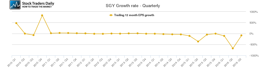 SGY Growth rate - Quarterly