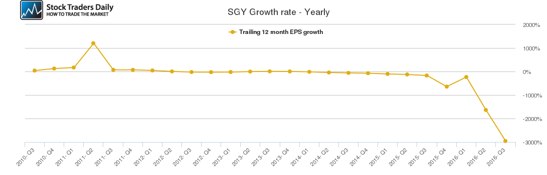 SGY Growth rate - Yearly