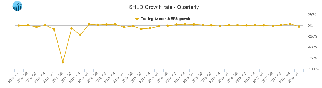 SHLD Growth rate - Quarterly