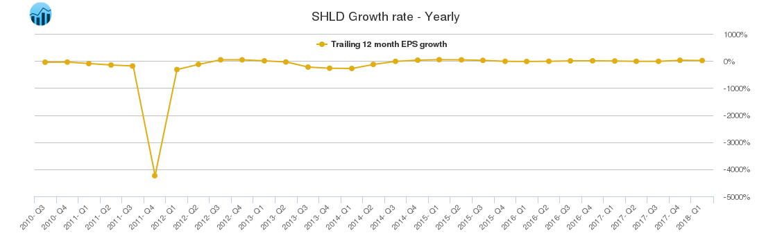 SHLD Growth rate - Yearly