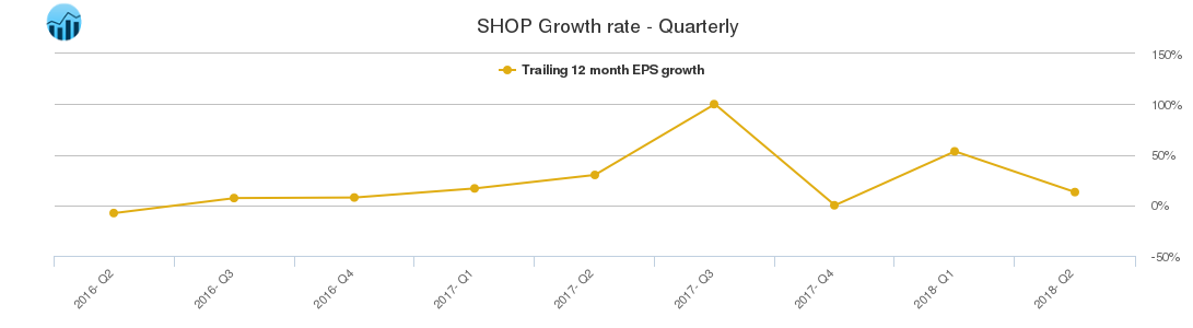 SHOP Growth rate - Quarterly