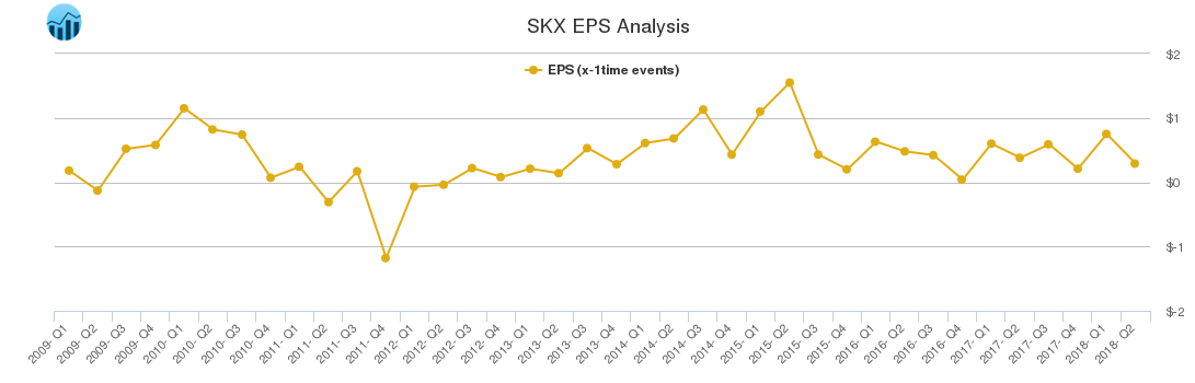 SKX EPS Analysis
