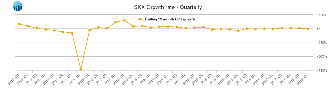 SKX Growth rate - Quarterly