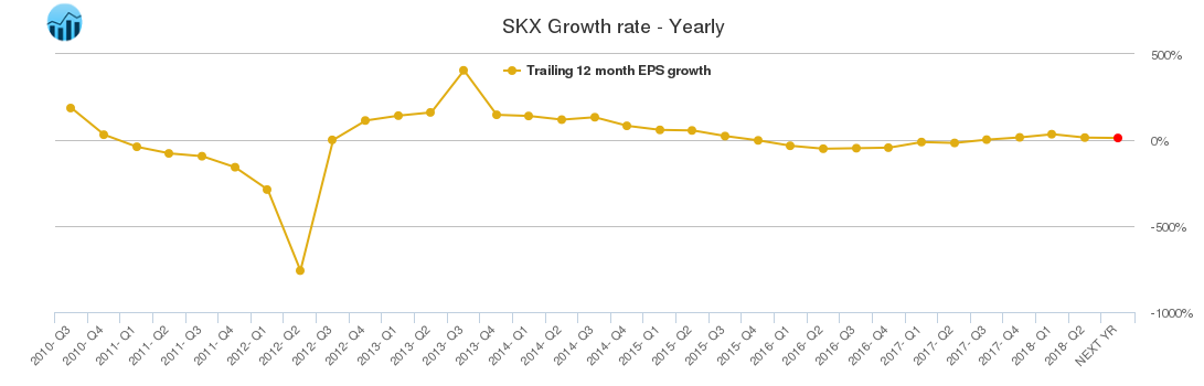 SKX Growth rate - Yearly