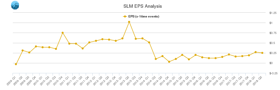 SLM EPS Analysis