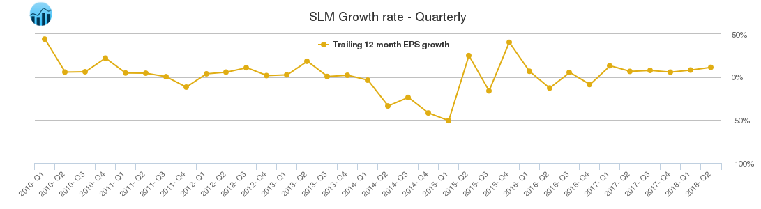 SLM Growth rate - Quarterly