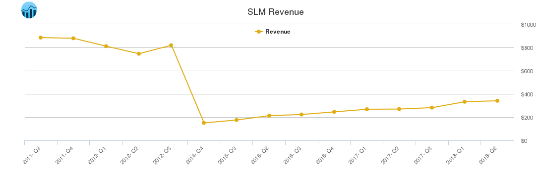SLM Revenue chart