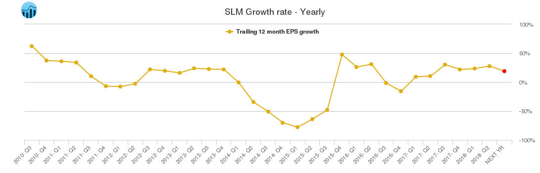 SLM Growth rate - Yearly