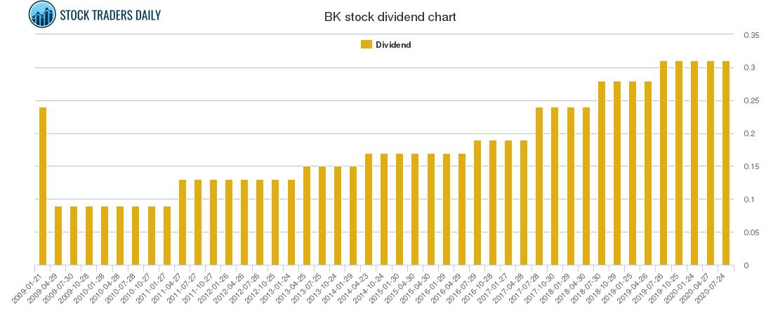 BK Dividend Chart