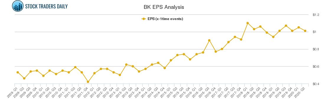 BK EPS Analysis