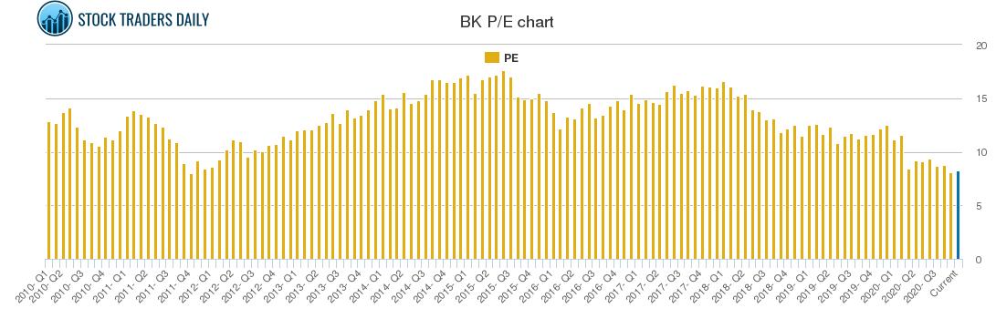 BK PE chart