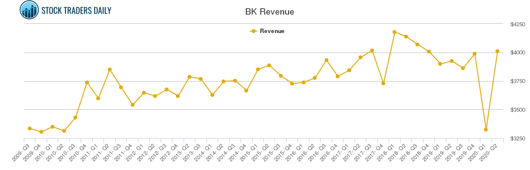 BK Revenue chart