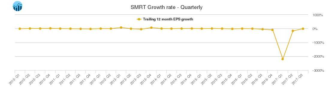 SMRT Growth rate - Quarterly