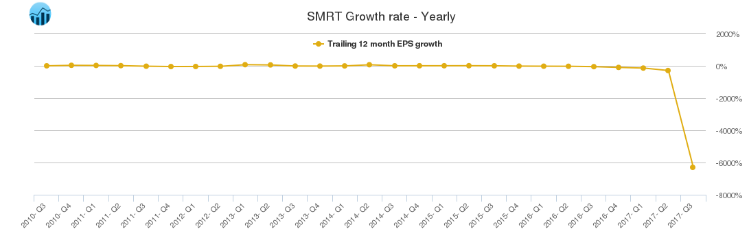 SMRT Growth rate - Yearly
