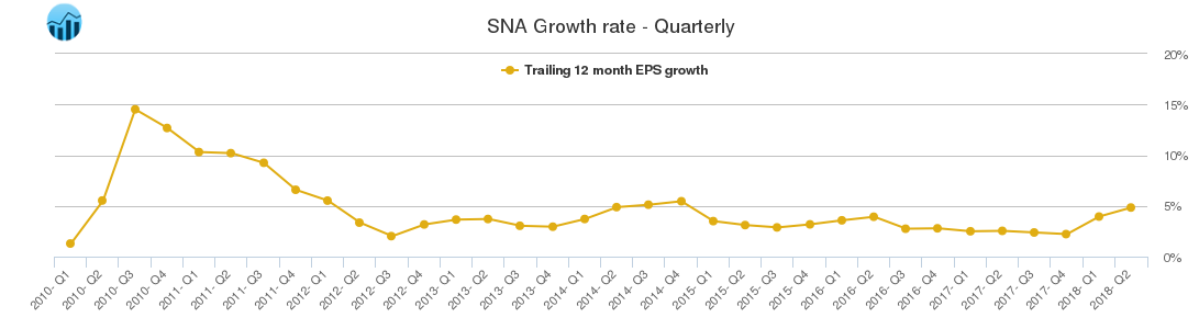 SNA Growth rate - Quarterly