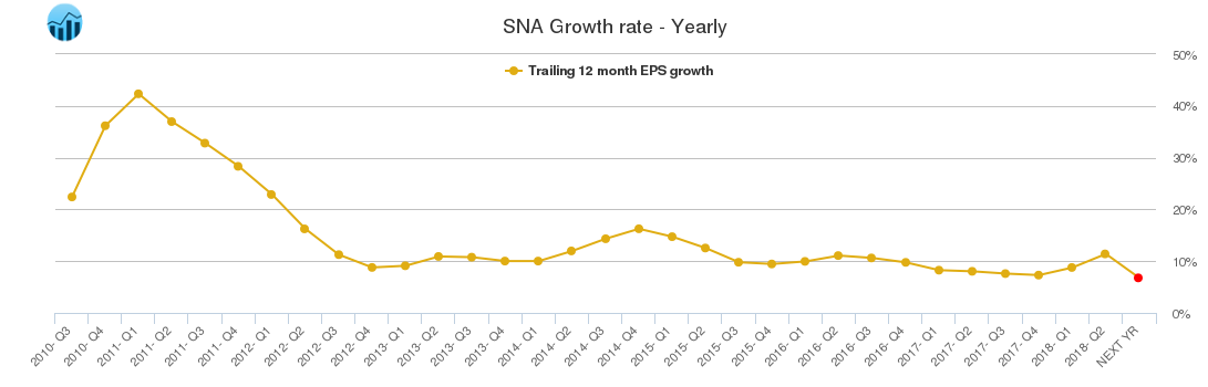 SNA Growth rate - Yearly