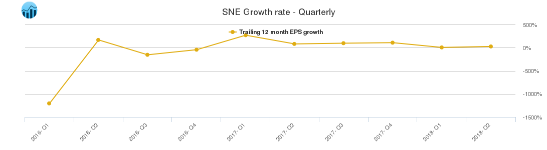 SNE Growth rate - Quarterly