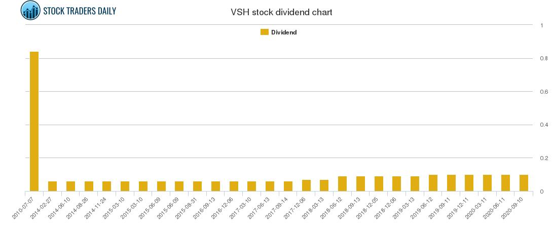 VSH Dividend Chart