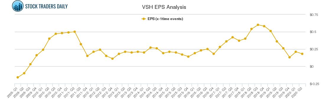 VSH EPS Analysis