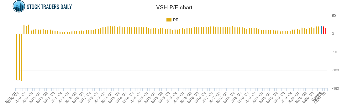 VSH PE chart