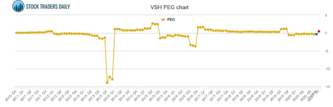 VSH PEG chart