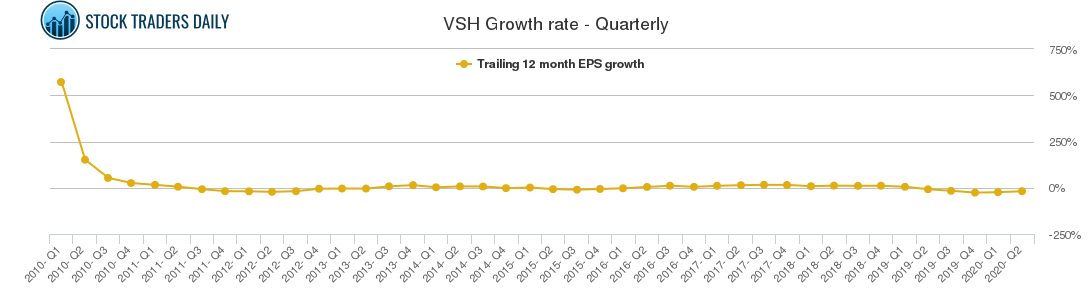 VSH Growth rate - Quarterly