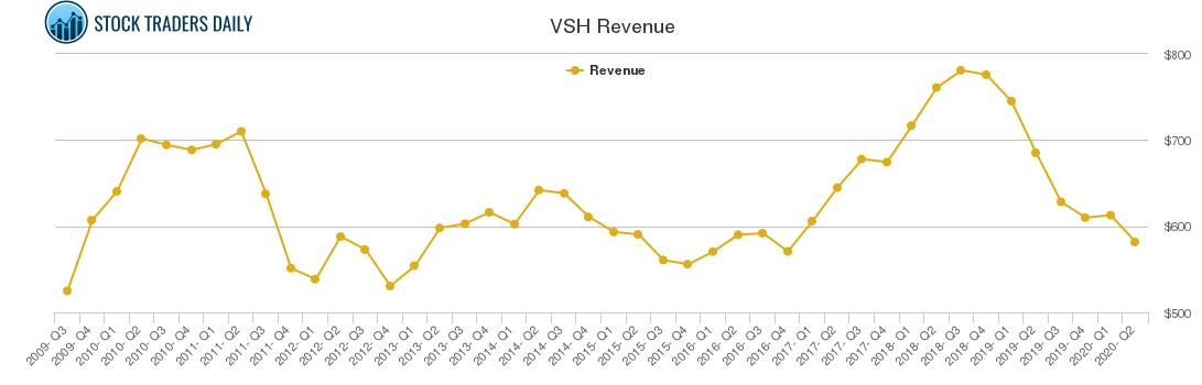 VSH Revenue chart