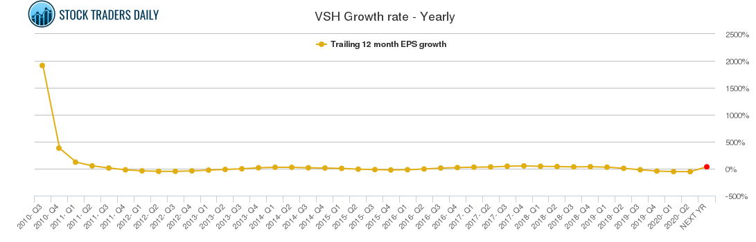 VSH Growth rate - Yearly