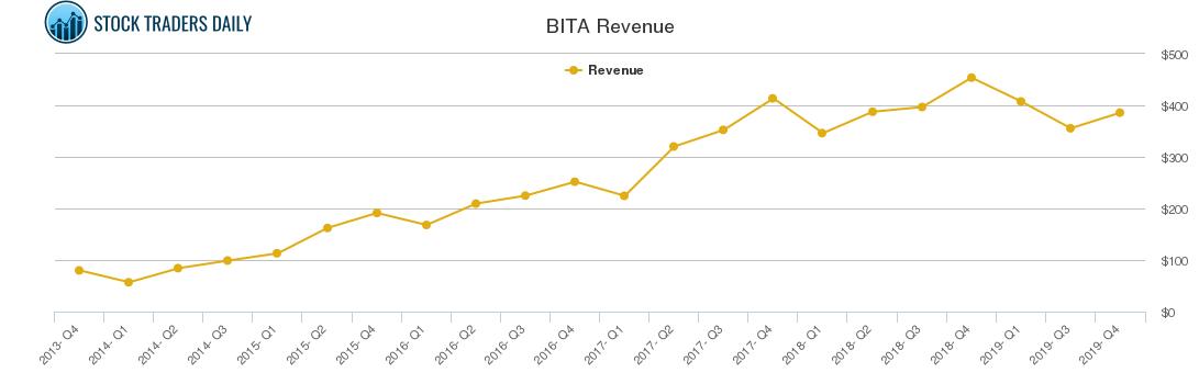 Bitauto Holdings $BITA Trading Report