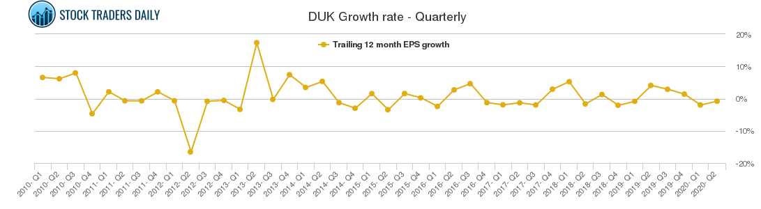 DUK Growth rate - Quarterly