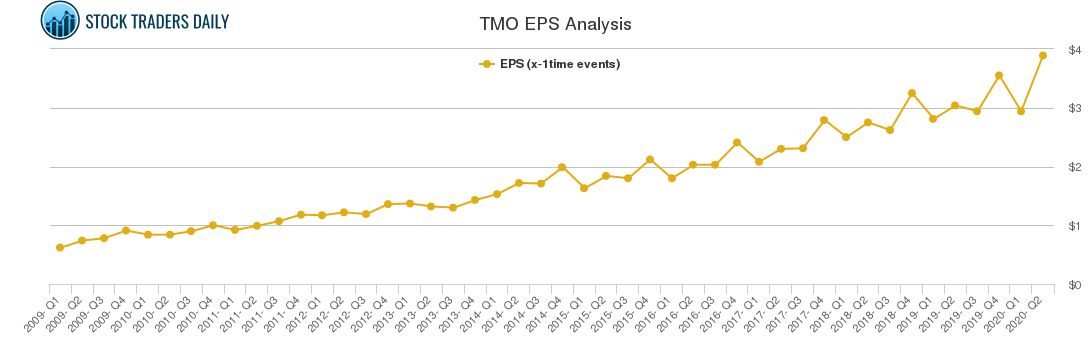 TMO EPS Analysis