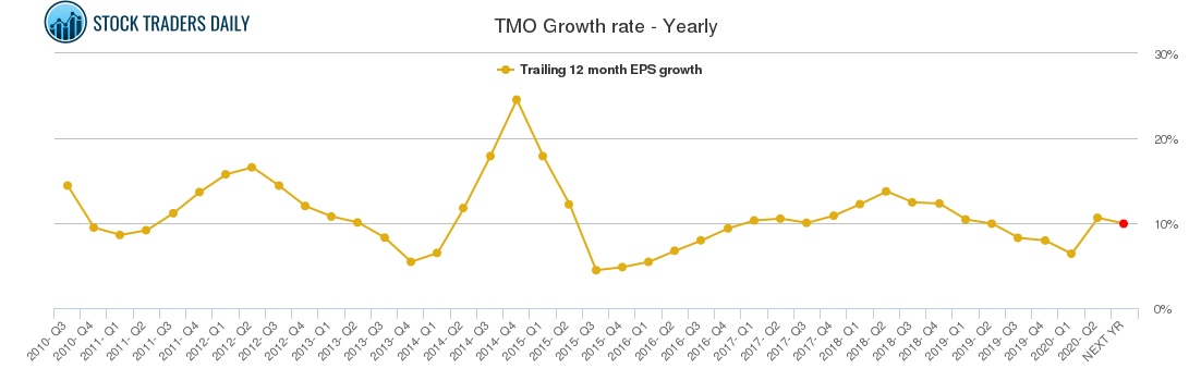 TMO Growth rate - Yearly