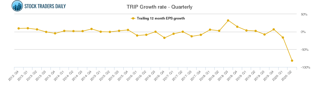 TRIP Growth rate - Quarterly