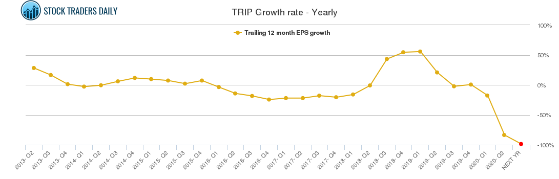 TRIP Growth rate - Yearly