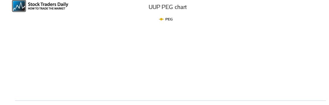 UUP PEG chart
