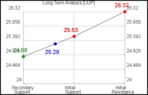 UUP Long Term Analysis