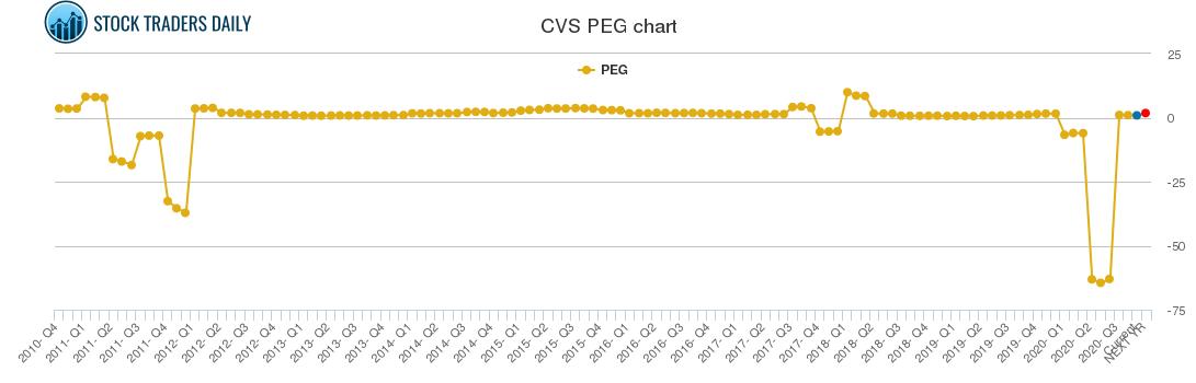 Comprehensive non-correlated Cvs Health Corp $CVS Trading ...