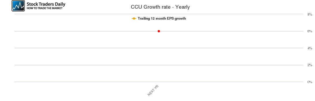 CCU Growth rate - Yearly